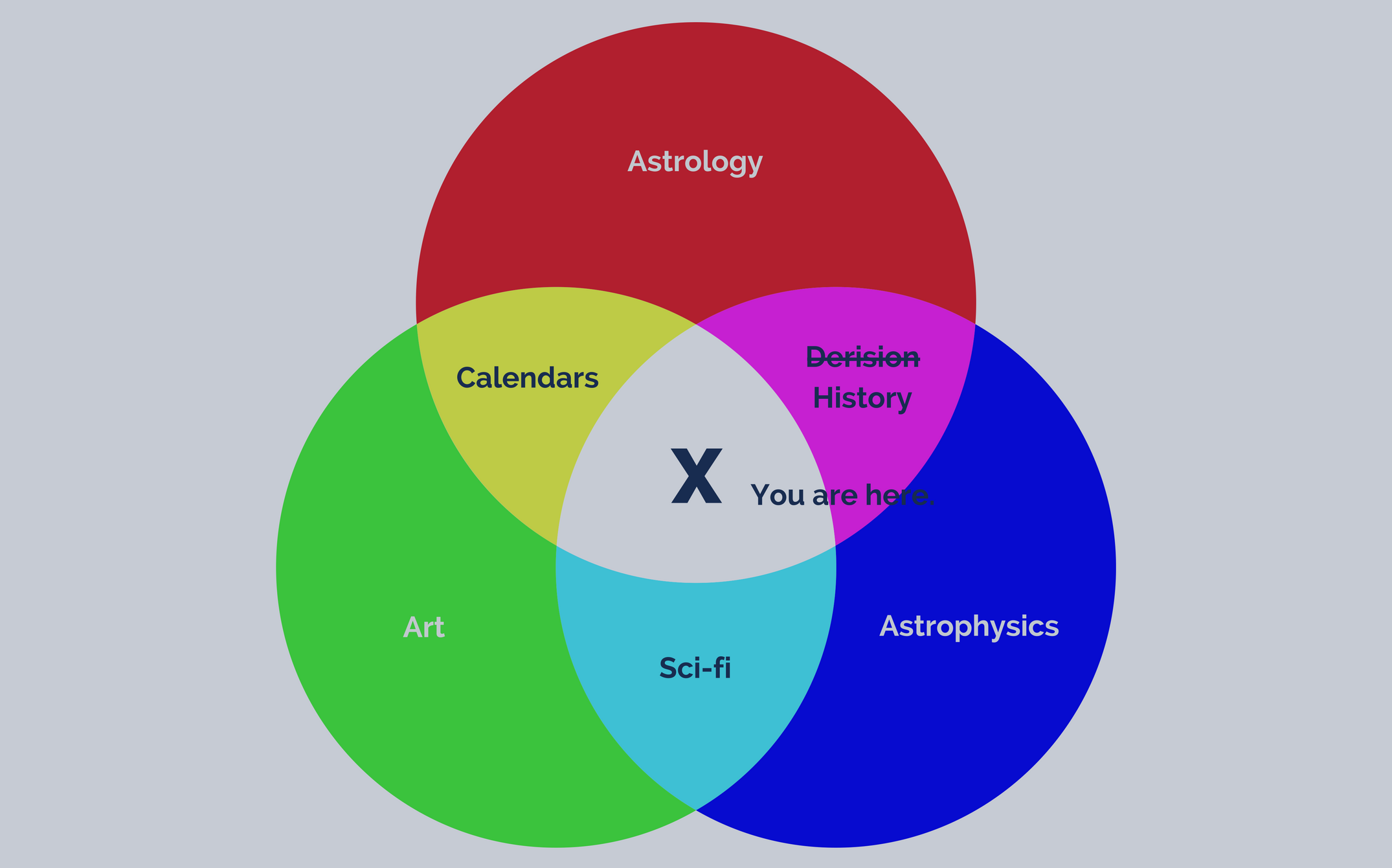 Venn diagram of the intersection of art, astrology, and astrophysics